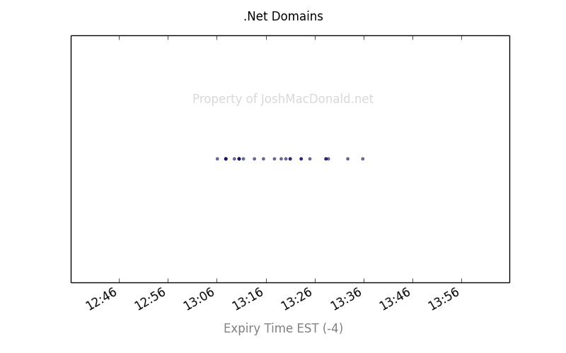 net domains
