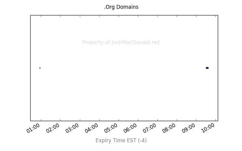 org domains